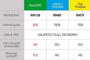 Maxis amal double standard