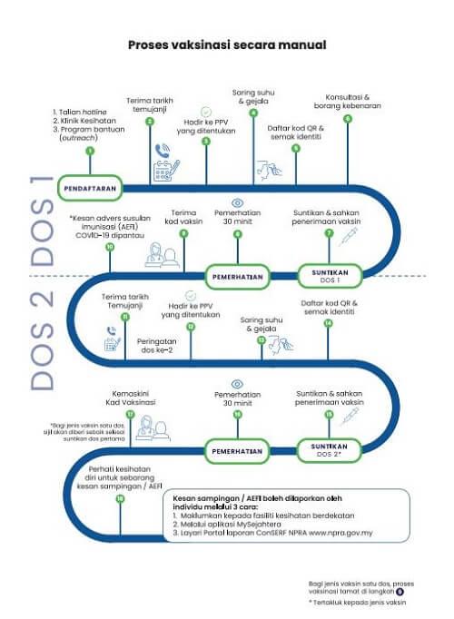 pendaftaran vaksin covid 19 manual