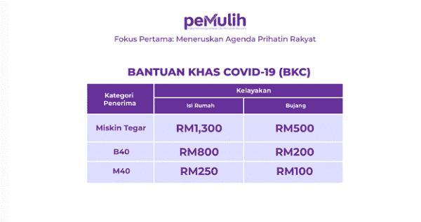 Kategori dan jumlah bantuan BKC