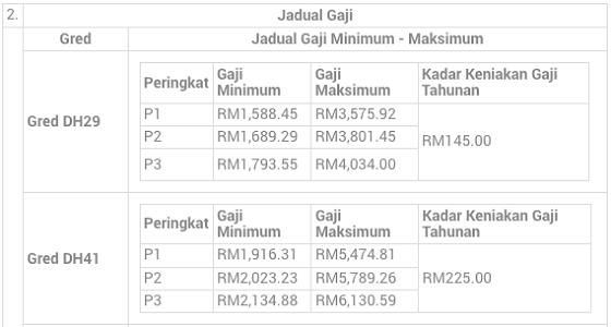 Jadual gaji DH41 Dan DH29